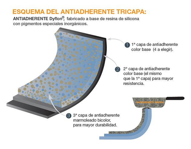 Antiadherente-tricapa