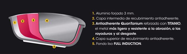 caracteristicas sarten de titanio antiadherente